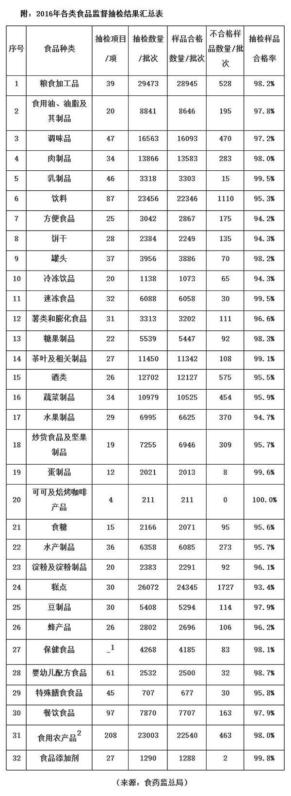 2016年食品抽检合格率96.8%PE.jpg